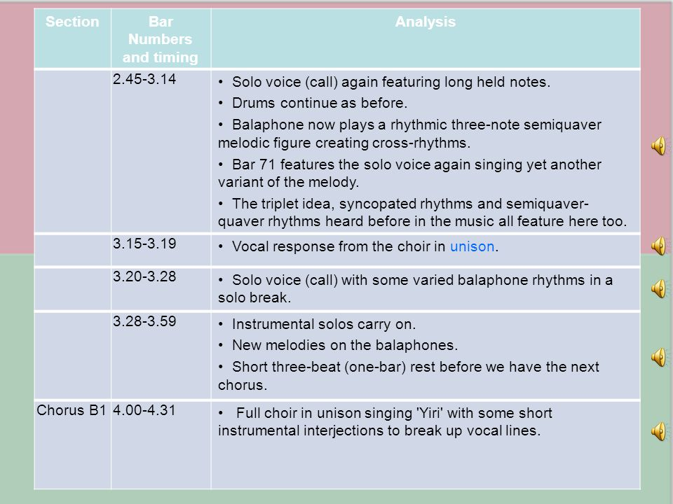 SectionBar Numbers and timing Analysis 2.45-3.14 Solo voice (call) again featuring long held notes. Drums continue as before. Balaphone now plays a rh