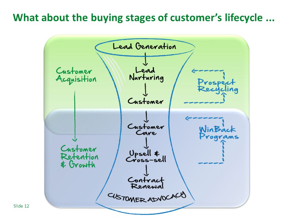 Slide 12 What about the buying stages of customer's lifecycle...