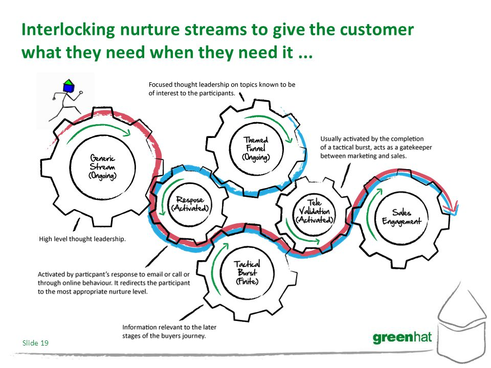 Slide 19 Interlocking nurture streams to give the customer what they need when they need it...
