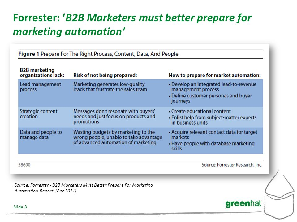 Slide 8 Forrester: 'B2B Marketers must better prepare for marketing automation' Source: Forrester - B2B Marketers Must Better Prepare For Marketing Automation Report (Apr 2011)