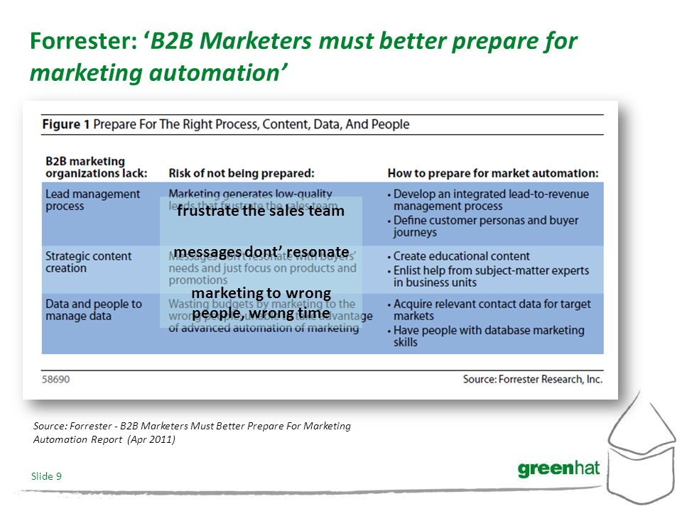 Slide 9 Forrester: 'B2B Marketers must better prepare for marketing automation' Source: Forrester - B2B Marketers Must Better Prepare For Marketing Automation Report (Apr 2011) frustrate the sales team messages dont' resonate marketing to wrong people, wrong time