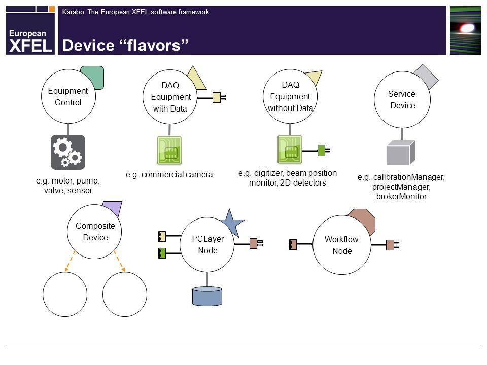 Karabo: The European XFEL software framework Device flavors Equipment Control DAQ Equipment with Data Composite Device DAQ Equipment without Data Workflow Node PCLayer Node Service Device e.g.