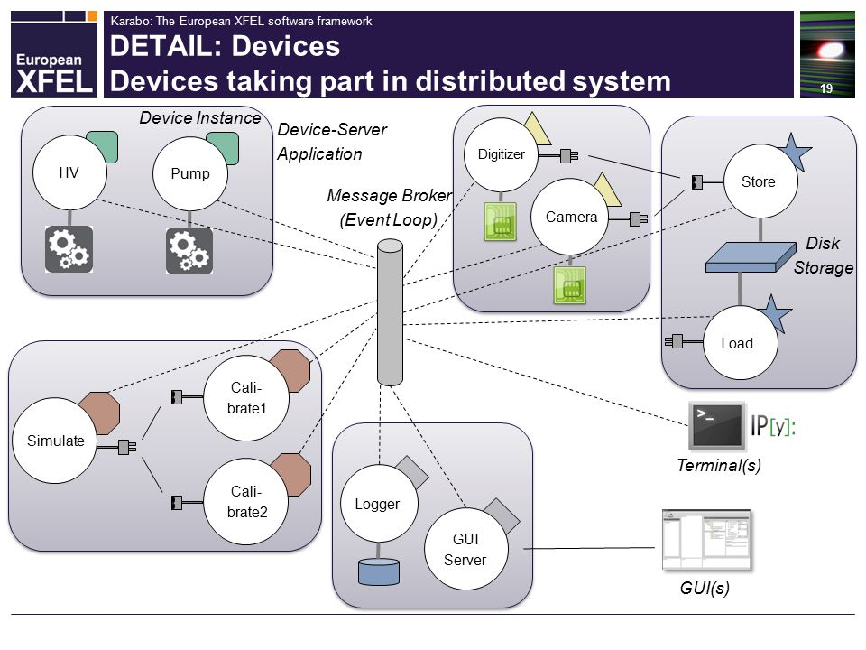 Karabo: The European XFEL software framework DETAIL: Devices Devices taking part in distributed system 19 HV Pump Simulate Store Cali- brate1 Cali- brate2 Load Digitizer Logger Disk Storage GUI Server GUI(s) Terminal(s) Camera Device-Server Application Message Broker (Event Loop) Device Instance