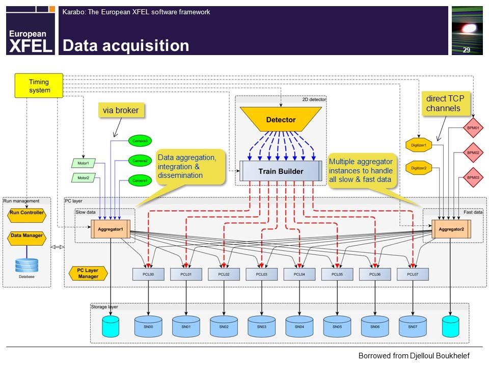 Karabo: The European XFEL software framework Data acquisition 29 via broker direct TCP channels Data aggregation, integration & dissemination Multiple aggregator instances to handle all slow & fast data Borrowed from Djelloul Boukhelef