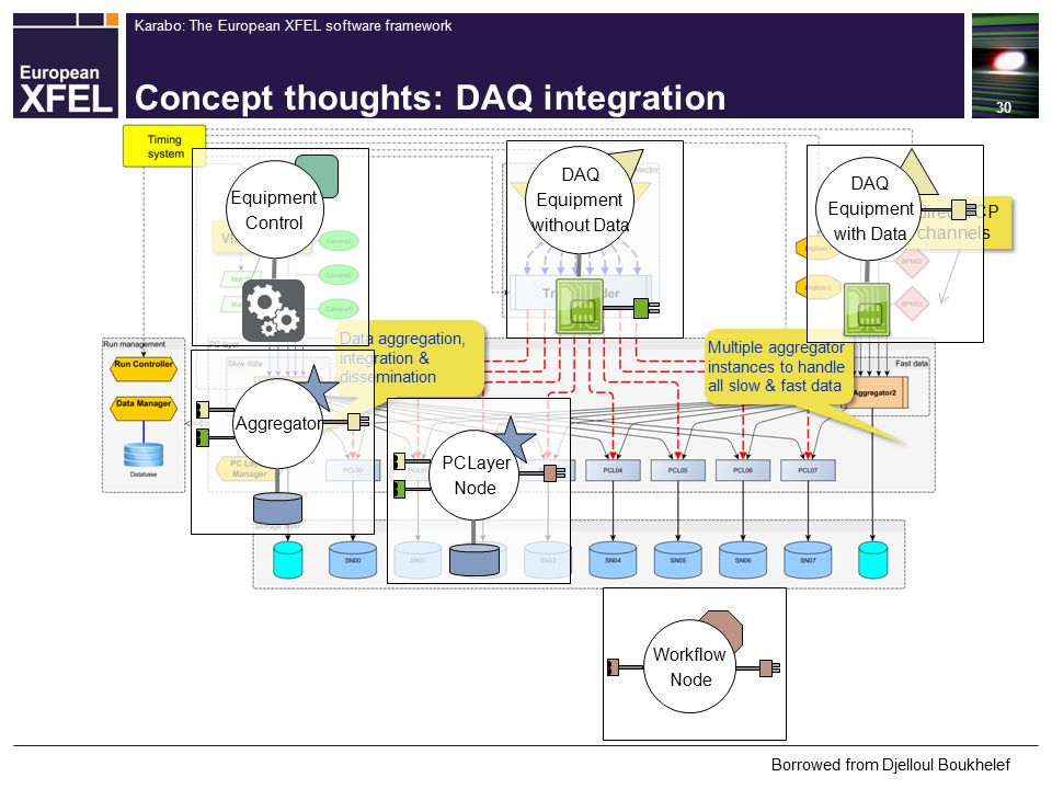 Karabo: The European XFEL software framework Concept thoughts: DAQ integration 30 via broker direct TCP channels Data aggregation, integration & dissemination Multiple aggregator instances to handle all slow & fast data Borrowed from Djelloul Boukhelef DAQ Equipment with Data DAQ Equipment without Data Equipment Control PCLayer Node Aggregator Workflow Node