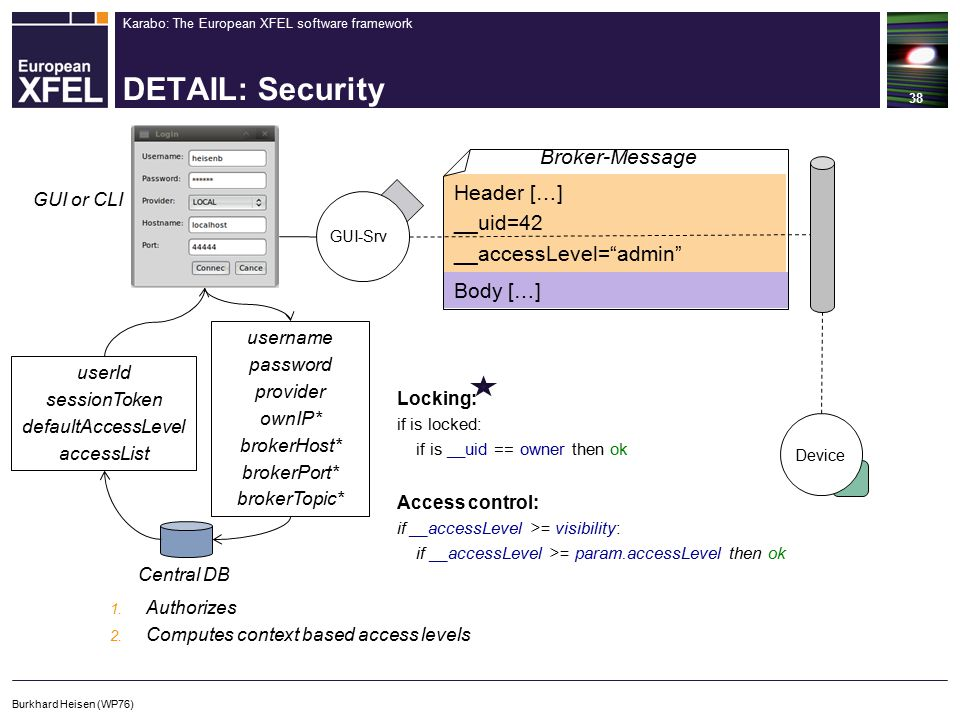 Karabo: The European XFEL software framework DETAIL: Security 38 Burkhard Heisen (WP76) Header […] __uid=42 __accessLevel= admin Body […] Broker-Message Device Locking: if is locked: if is __uid == owner then ok Access control: if __accessLevel >= visibility: if __accessLevel >= param.accessLevel then ok GUI-Srv Central DB 1.