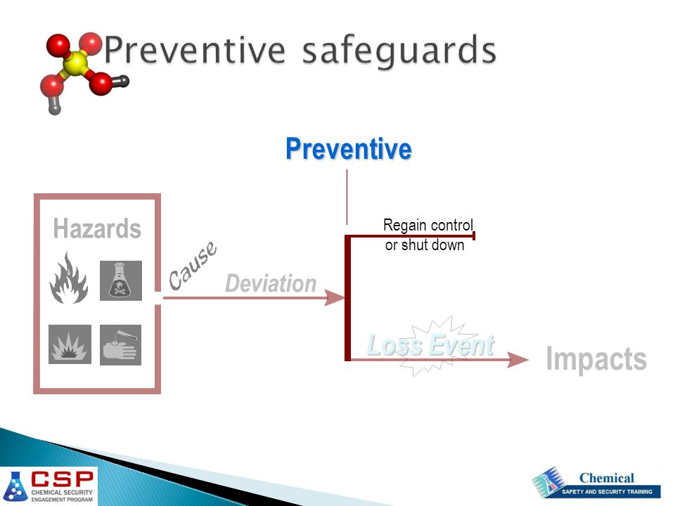 Preventive safeguards Deviation Loss Event Regain control or shut down Preventive Impacts Hazards