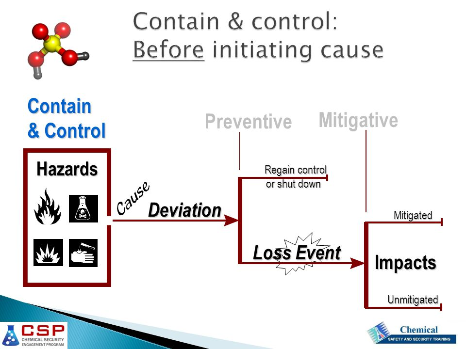Contain & control: Before initiating cause Impacts Deviation Preventive Mitigative Loss Event Regain control or shut down Mitigated Unmitigated Contain & Control Hazards