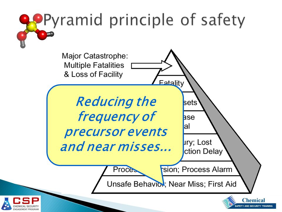 Reducing the frequency of precursor events and near misses... Pyramid principle of safety