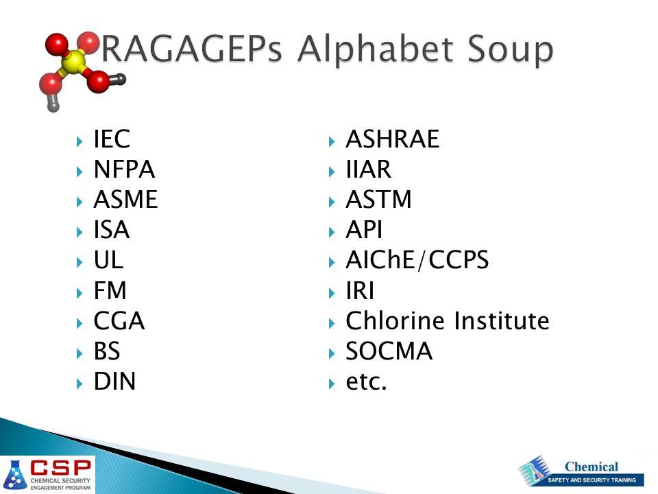 RAGAGEPs Alphabet Soup  IEC  NFPA  ASME  ISA  UL  FM  CGA  BS  DIN  ASHRAE  IIAR  ASTM  API  AIChE/CCPS  IRI  Chlorine Institute  SOCMA  etc.