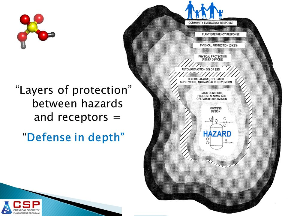 HAZARD Layers of protection between hazards and receptors = Defense in depth