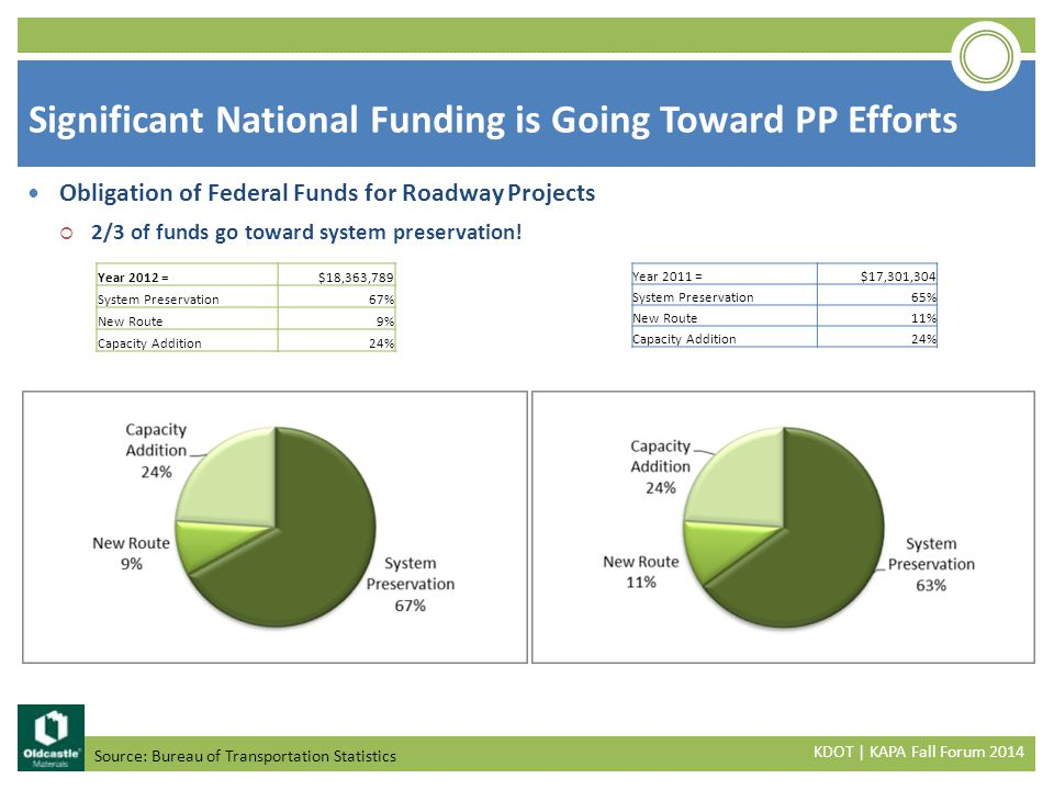 Significant National Funding is Going Toward PP Efforts Source: Bureau of Transportation Statistics Obligation of Federal Funds for Roadway Projects  2/3 of funds go toward system preservation.