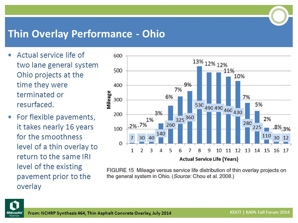 Thin Overlay Performance - Ohio Actual service life of two lane general system Ohio projects at the time they were terminated or resurfaced.