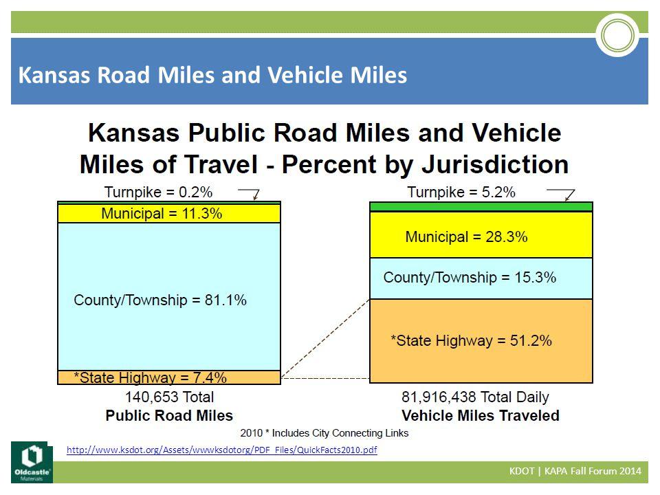 Kansas Road Miles and Vehicle Miles KDOT | KAPA Fall Forum 2014 http://www.ksdot.org/Assets/wwwksdotorg/PDF_Files/QuickFacts2010.pdf