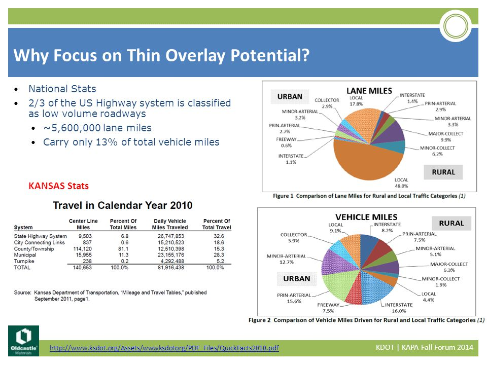 Generally, an unmodified binder would be the best choice Try to utilize the softest binder possible that will provide acceptable performance For higher volume roads, consider using a modified binder to help with stiffness Asphalt Binder KDOT | KAPA Fall Forum 2014