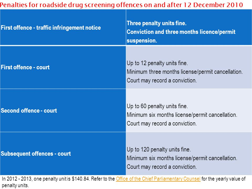 First offence - traffic infringement notice Three penalty units fine.
