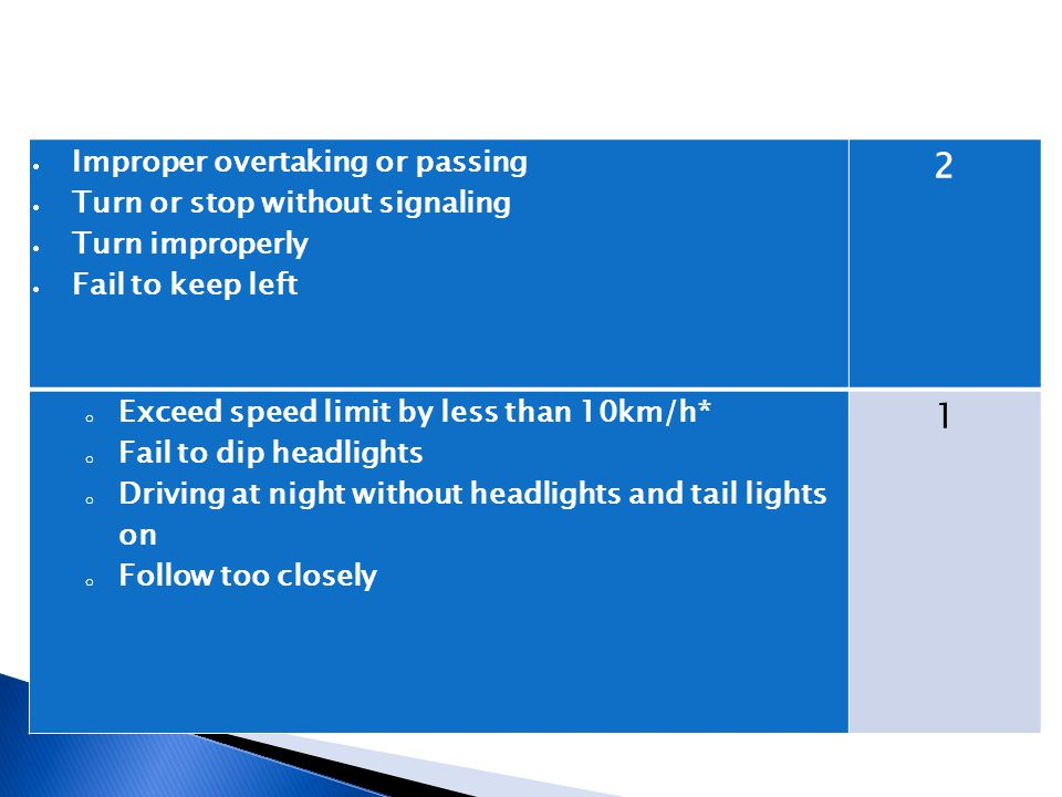  Improper overtaking or passing  Turn or stop without signaling  Turn improperly  Fail to keep left 2 o Exceed speed limit by less than 10km/h* o Fail to dip headlights o Driving at night without headlights and tail lights on o Follow too closely 1