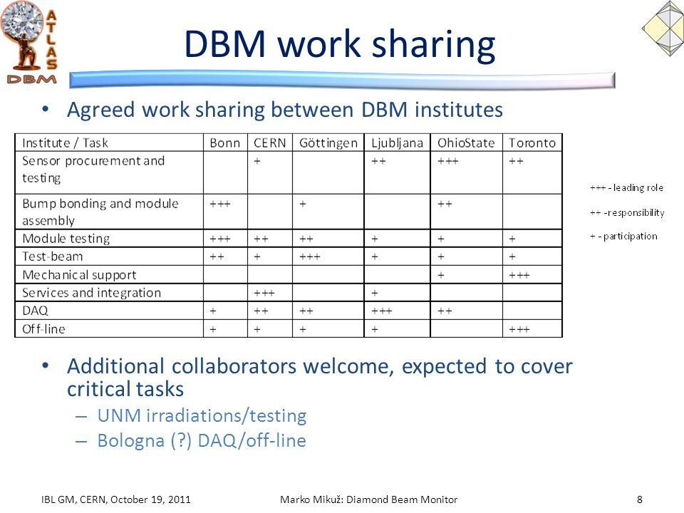 DBM work sharing Agreed work sharing between DBM institutes Additional collaborators welcome, expected to cover critical tasks – UNM irradiations/test