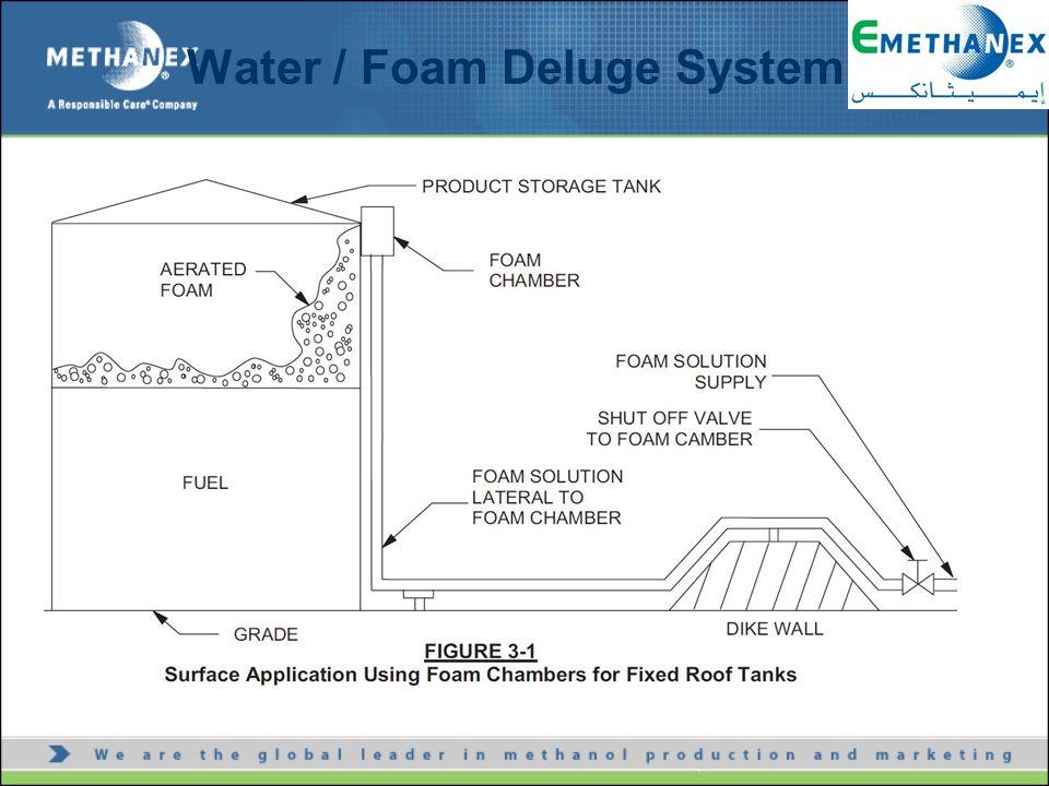 Water / Foam Deluge System