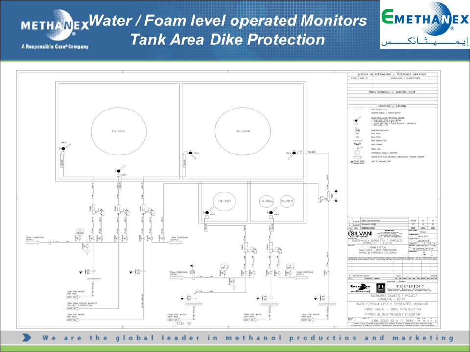 Water / Foam level operated Monitors Tank Area Dike Protection