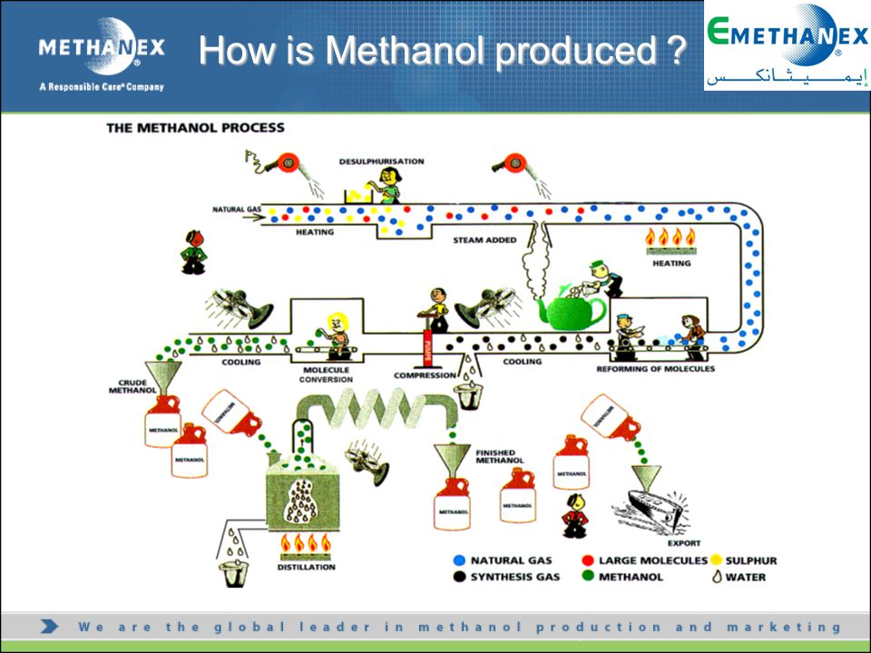 How is Methanol produced ?