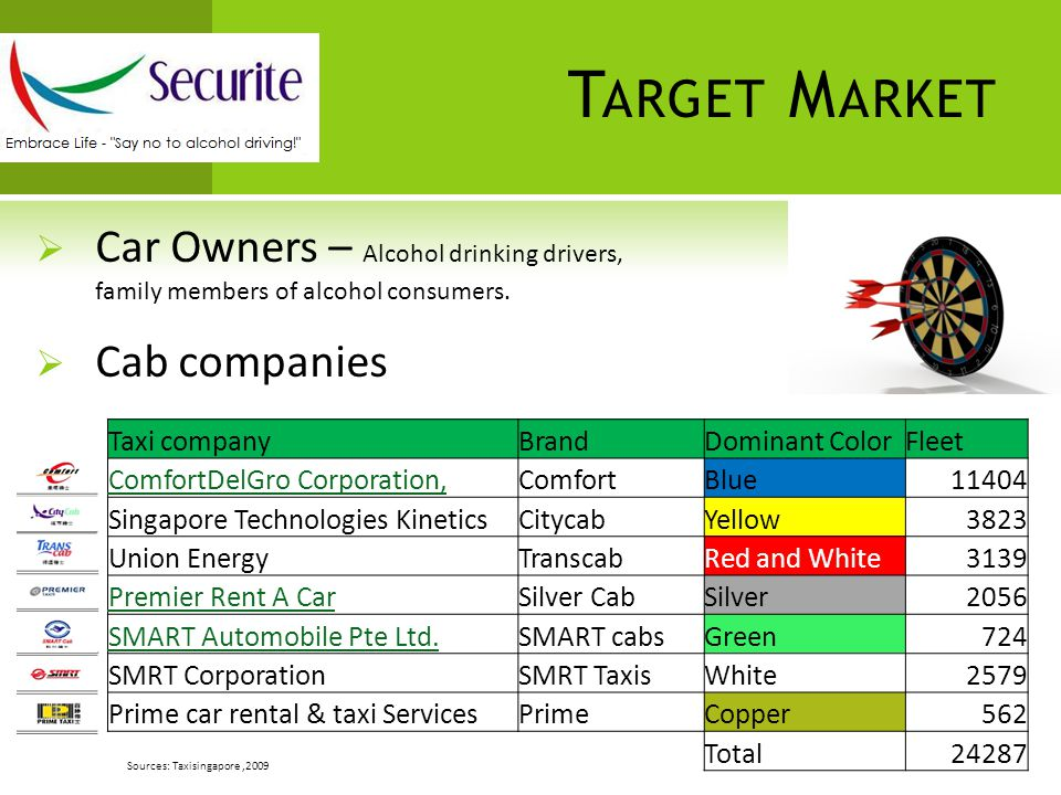 T ARGET M ARKET  Car Owners – Alcohol drinking drivers, family members of alcohol consumers.