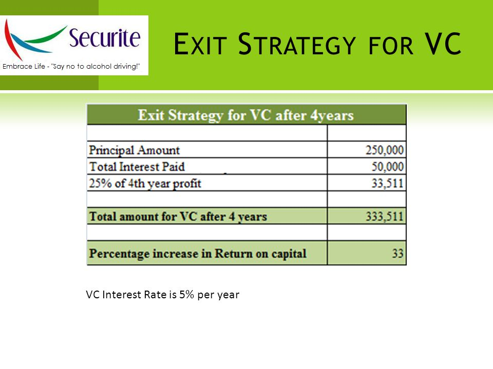 E XIT S TRATEGY FOR VC VC Interest Rate is 5% per year