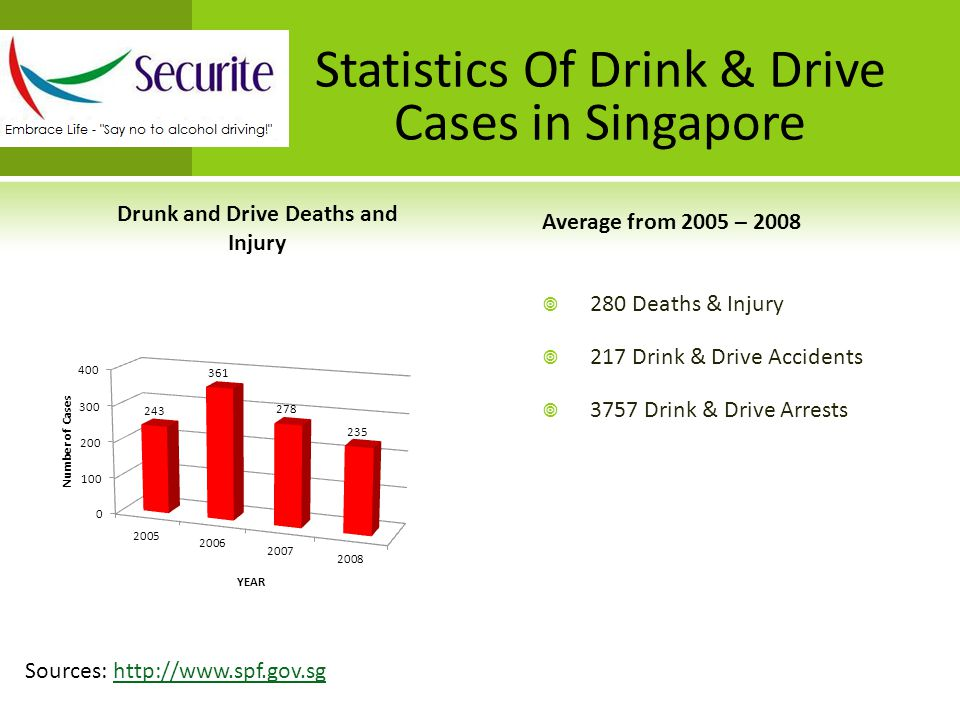 Statistics Of Drink & Drive Cases in Singapore Sources: http://www.spf.gov.sghttp://www.spf.gov.sg Average from 2005 – 2008  280 Deaths & Injury  217 Drink & Drive Accidents  3757 Drink & Drive Arrests