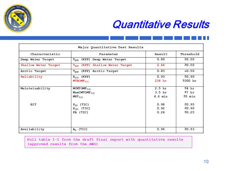Quantitative Results 10 Major Quantitative Test Results CharacteristicParameterResultThreshold Deep Water TargetT EFF (KPP) Deep Water Target0.89≥0.50 Shallow Water TargetT EFF (KPP) Shallow Water Target0.44≥0.50 Arctic TargetT EFF (KPP) Arctic Target0.83>0.50 ReliabilityR XXX (KPP) MTBOMF TIC 0.93 234 hr ≥0.90 ≥300 hr Maintainability BIT MCMTOMF TIC MaxCMTOMF TIC MRT TIC P CD (TIC) P CFI (TIC) FA (TIC) 2.5 hr 3.5 hr 4.6 min 0.98 0.92 0.24 ≤4 hr ≤7 hr ≤5 min ≥0.95 ≥0.90 ≤0.25 AvailabilityA O (TIC)0.96≥0.93 Pull table 1-1 from the draft final report with quantitative results (approved results from the AWG)