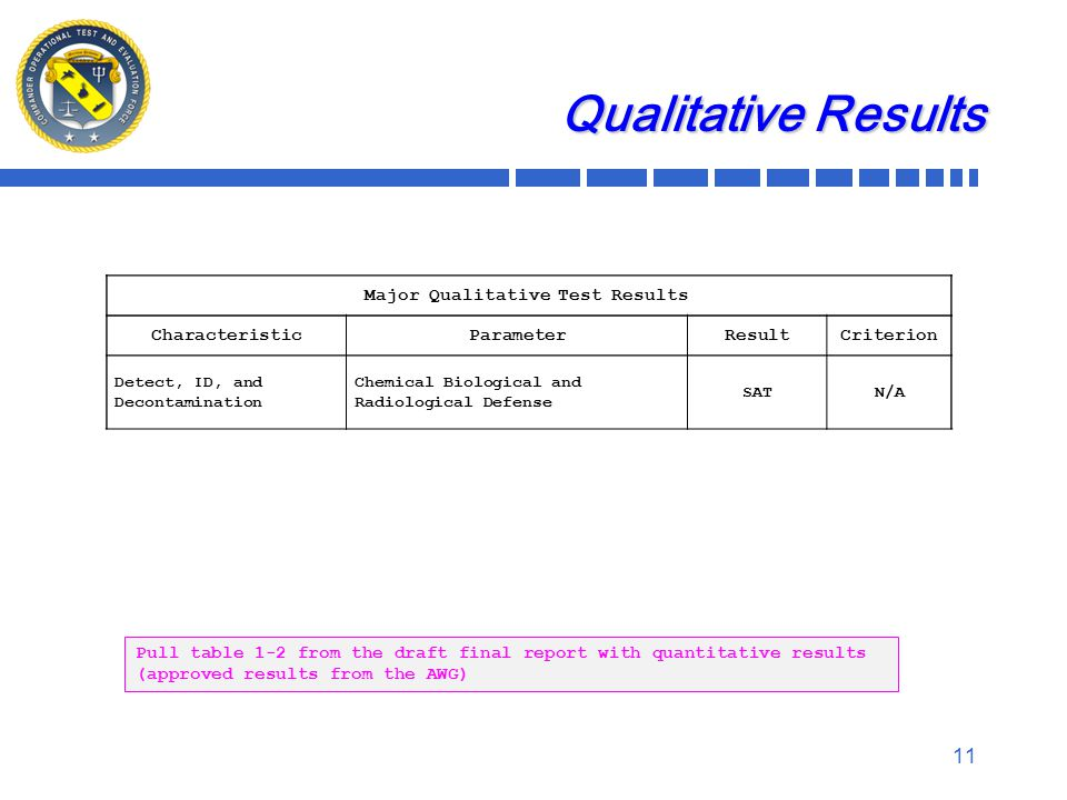 Qualitative Results 11 Major Qualitative Test Results CharacteristicParameterResultCriterion Detect, ID, and Decontamination Chemical Biological and Radiological Defense SATN/A Pull table 1-2 from the draft final report with quantitative results (approved results from the AWG)