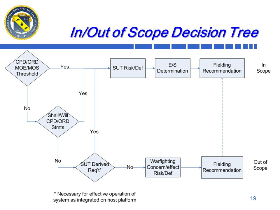 19 In/Out of Scope Decision Tree