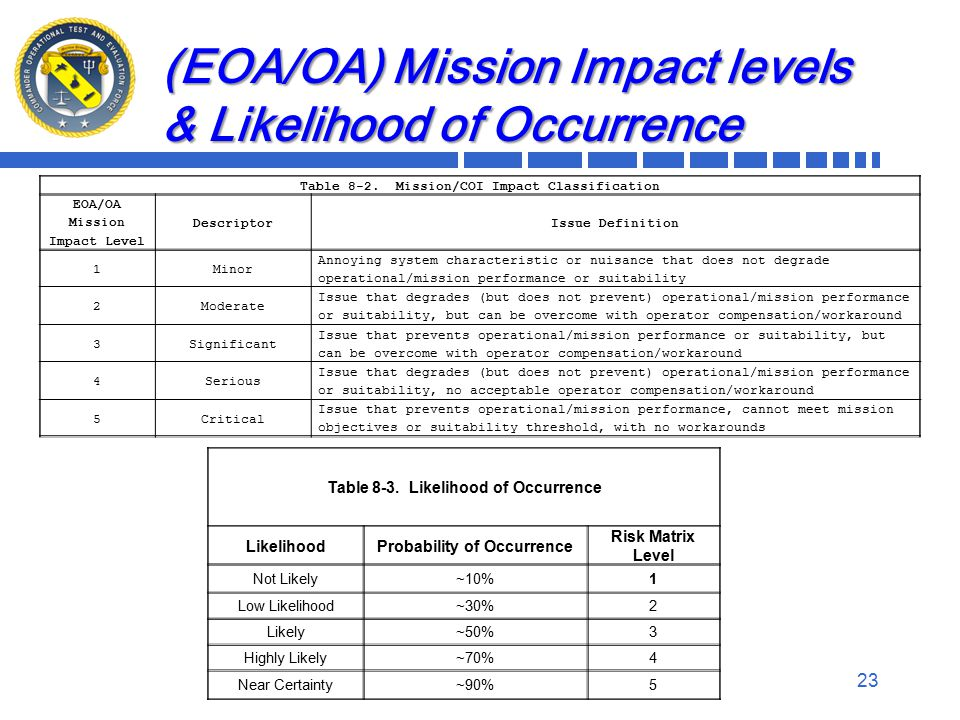 Table 8-3. Likelihood of Occurrence LikelihoodProbability of Occurrence Risk Matrix Level Not Likely~10%1 Low Likelihood~30%2 Likely~50%3 Highly Likel