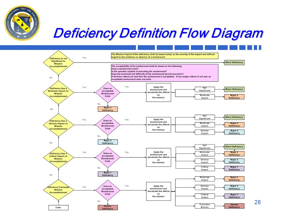 Deficiency Definition Flow Diagram 26