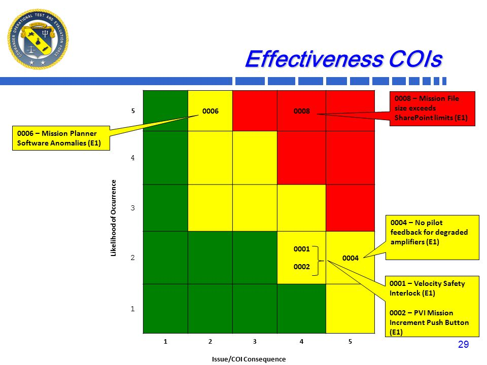 Likelihood of Occurrence 5 00060008 4 3 2 0001 0002 0004 1 12345 Issue/COI Consequence Effectiveness COIs 0006 – Mission Planner Software Anomalies (E1) 0001 – Velocity Safety Interlock (E1) 0002 – PVI Mission Increment Push Button (E1) 0004 – No pilot feedback for degraded amplifiers (E1) 0008 – Mission File size exceeds SharePoint limits (E1) 29