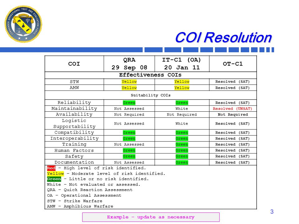 3 3 COI Resolution COI QRA 29 Sep 08 IT-C1 (OA) 20 Jan 11 OT-C1 Effectiveness COIs STW Yellow Resolved (SAT) AMW Yellow Resolved (SAT) Suitability COIs Reliability Green Resolved (SAT) Maintainability Not AssessedWhiteResolved (UNSAT) Availability Not Required Logistic Supportability Not AssessedWhiteResolved (SAT) Compatibility Green Resolved (SAT) Interoperability Green Resolved (SAT) Training Not AssessedGreenResolved (SAT) Human Factors Green Resolved (SAT) Safety Green Resolved (SAT) Documentation Not AssessedGreenResolved (SAT) Red – High level of risk identified.