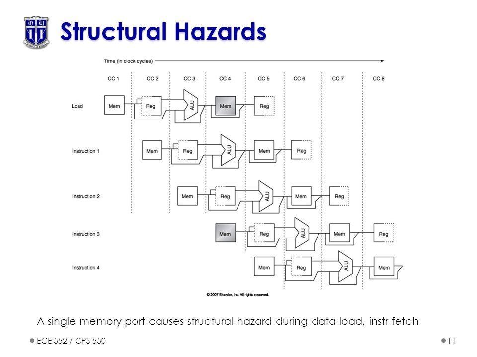 ECE 552 / CPS 55011 Structural Hazards A single memory port causes structural hazard during data load, instr fetch