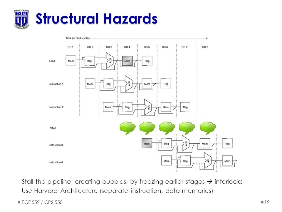 ECE 552 / CPS 55012 Structural Hazards Stall the pipeline, creating bubbles, by freezing earlier stages  interlocks Use Harvard Architecture (separate instruction, data memories)