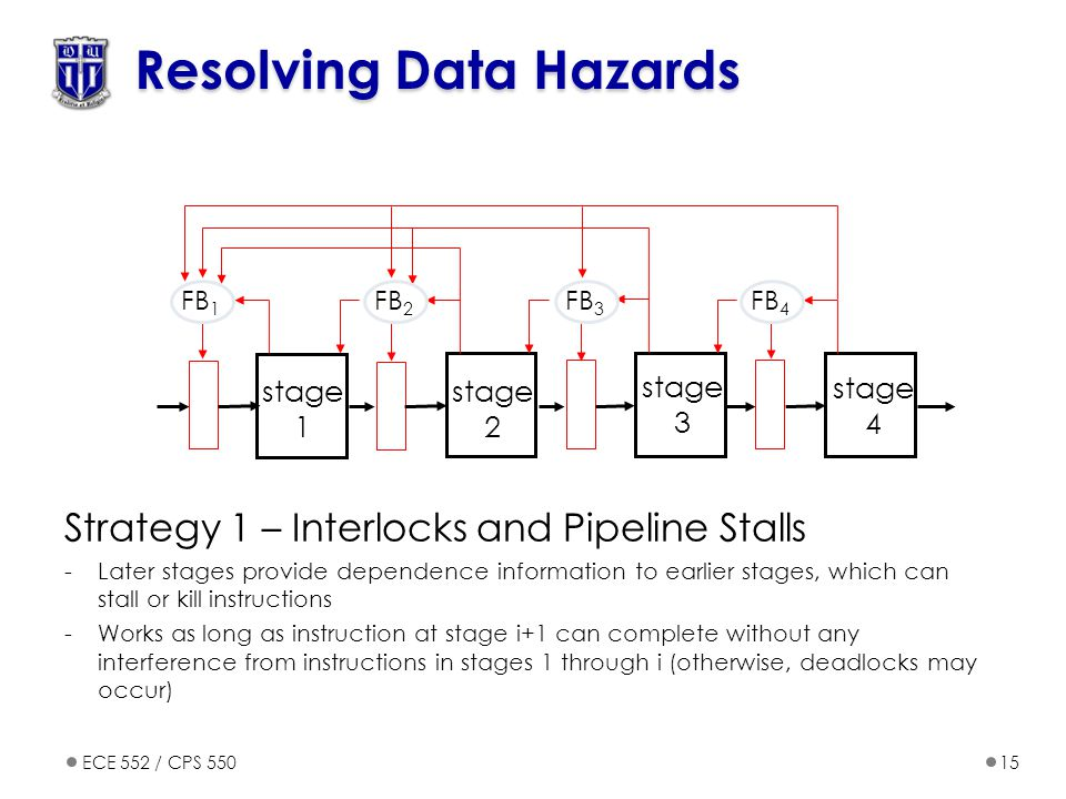 ECE 552 / CPS 55015 Resolving Data Hazards Strategy 1 – Interlocks and Pipeline Stalls -Later stages provide dependence information to earlier stages, which can stall or kill instructions -Works as long as instruction at stage i+1 can complete without any interference from instructions in stages 1 through i (otherwise, deadlocks may occur) FB 1 stage 1 stage 2 stage 3 stage 4 FB 2 FB 3 FB 4