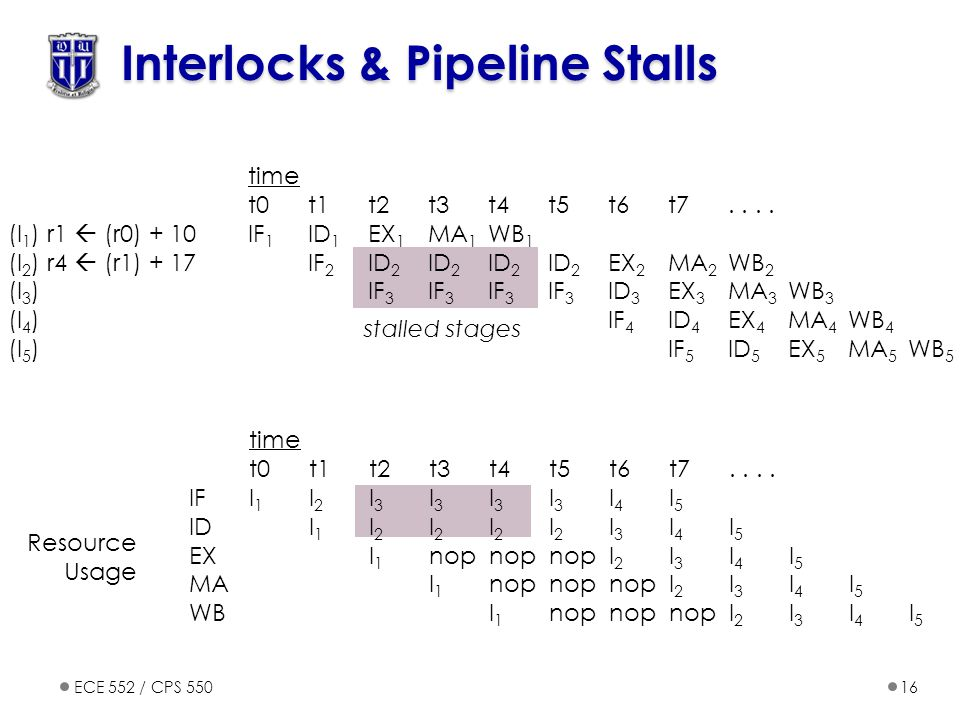 ECE 552 / CPS 55016 Interlocks & Pipeline Stalls stalled stages time t0t1t2t3t4t5t6t7....