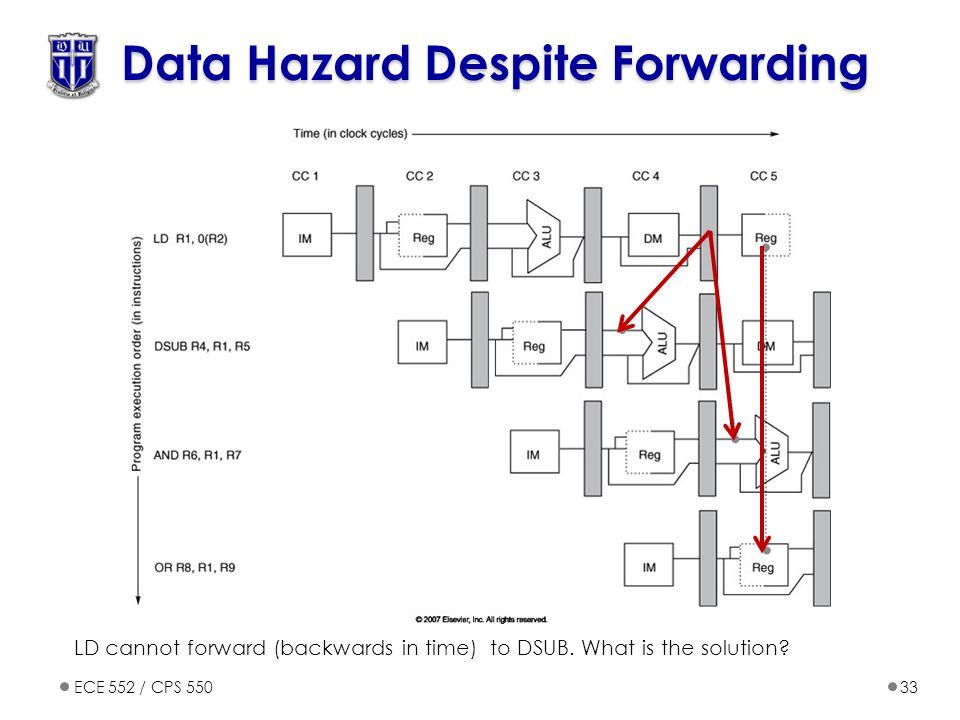 ECE 552 / CPS 55033 Data Hazard Despite Forwarding LD cannot forward (backwards in time) to DSUB.