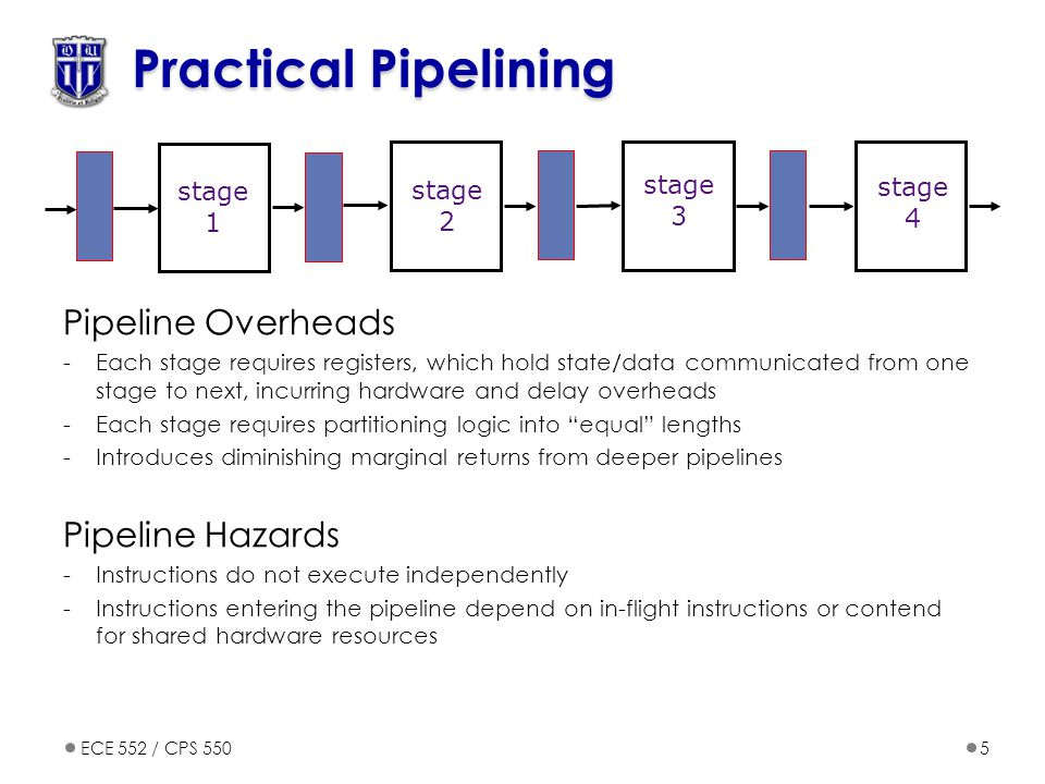 ECE 552 / CPS 5505 Practical Pipelining Pipeline Overheads -Each stage requires registers, which hold state/data communicated from one stage to next, incurring hardware and delay overheads -Each stage requires partitioning logic into equal lengths -Introduces diminishing marginal returns from deeper pipelines Pipeline Hazards -Instructions do not execute independently -Instructions entering the pipeline depend on in-flight instructions or contend for shared hardware resources stage 1 stage 2 stage 3 stage 4