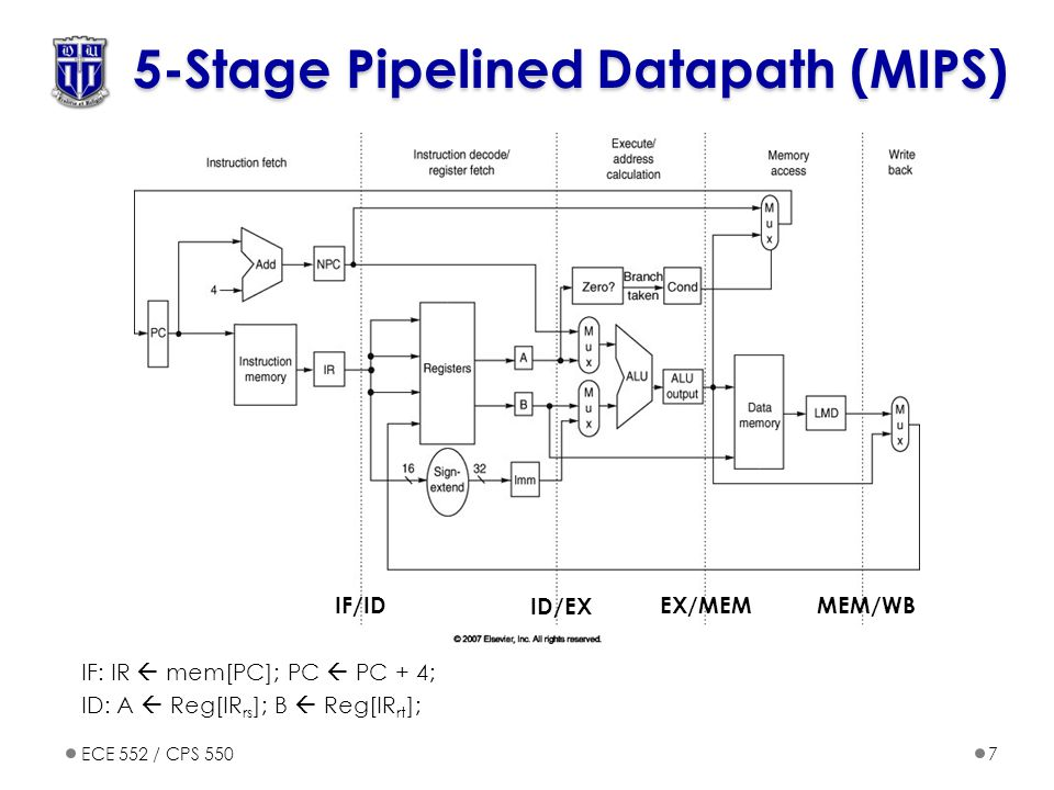 ECE 552 / CPS 5507 5-Stage Pipelined Datapath (MIPS) IF: IR  mem[PC]; PC  PC + 4; ID: A  Reg[IR rs ]; B  Reg[IR rt ]; IF/ID ID/EX EX/MEMMEM/WB