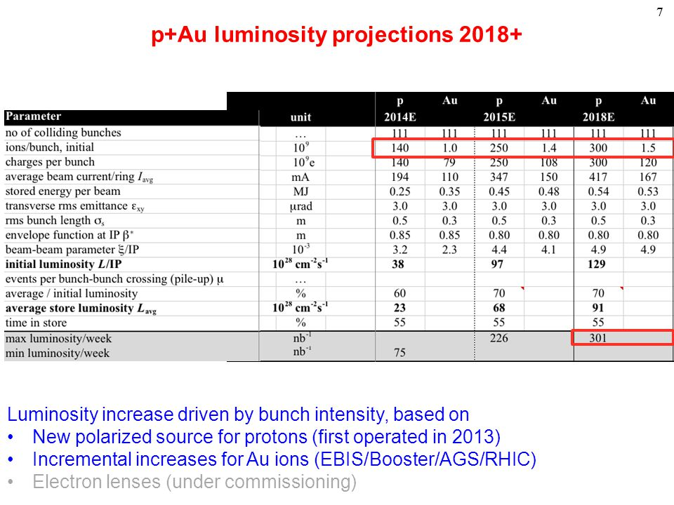 77 p+Au luminosity projections 2018+ Luminosity increase driven by bunch intensity, based on New polarized source for protons (first operated in 2013) Incremental increases for Au ions (EBIS/Booster/AGS/RHIC) Electron lenses (under commissioning)