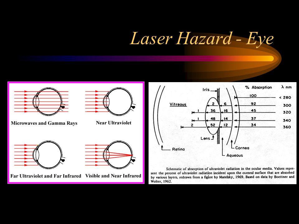 Laser Hazard - Eye