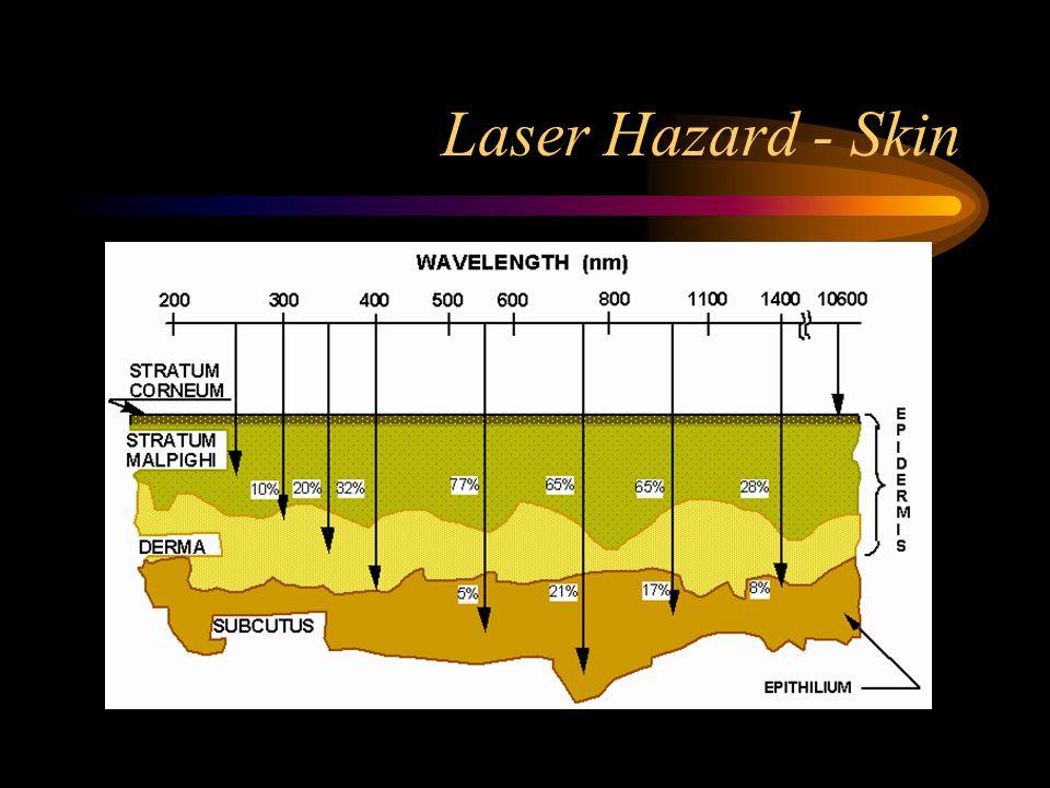 Laser Hazard - Skin