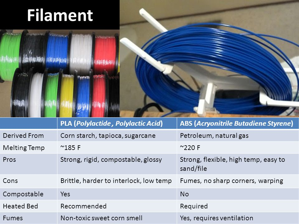 Filament PLA (Polylactide, Polylactic Acid)ABS (Acryonitrile Butadiene Styrene) Derived FromCorn starch, tapioca, sugarcanePetroleum, natural gas Melt