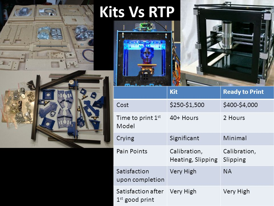 Kits Vs RTP KitReady to Print Cost$250-$1,500$400-$4,000 Time to print 1 st Model 40+ Hours2 Hours CryingSignificantMinimal Pain PointsCalibration, He