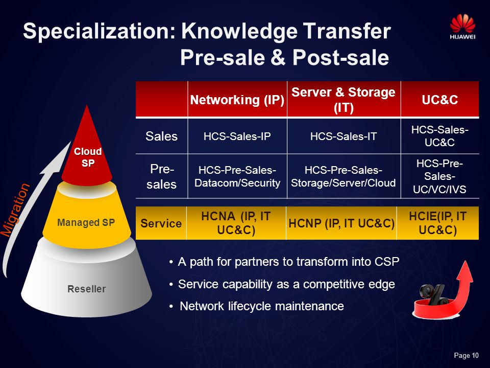 Page 10 Specialization: Knowledge Transfer Pre-sale & Post-sale Networking (IP) Server & Storage (IT) UC&C Sales HCS-Sales-IPHCS-Sales-IT HCS-Sales- UC&C Pre- sales HCS-Pre-Sales- Datacom/Security HCS-Pre-Sales- Storage/Server/Cloud HCS-Pre- Sales- UC/VC/IVS Reseller Managed SP CloudSP A path for partners to transform into CSP Service capability as a competitive edge Network lifecycle maintenance Service HCNA (IP, IT UC&C) HCNP (IP, IT UC&C) HCIE(IP, IT UC&C)