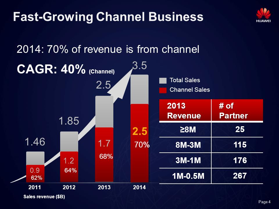 Page 4 Fast-Growing Channel Business 2011 70% 68% 1.7 1.2 0.9 64% 62% Total Sales Channel Sales 1.46 2.5 1.85 3.5 2014: 70% of revenue is from channel