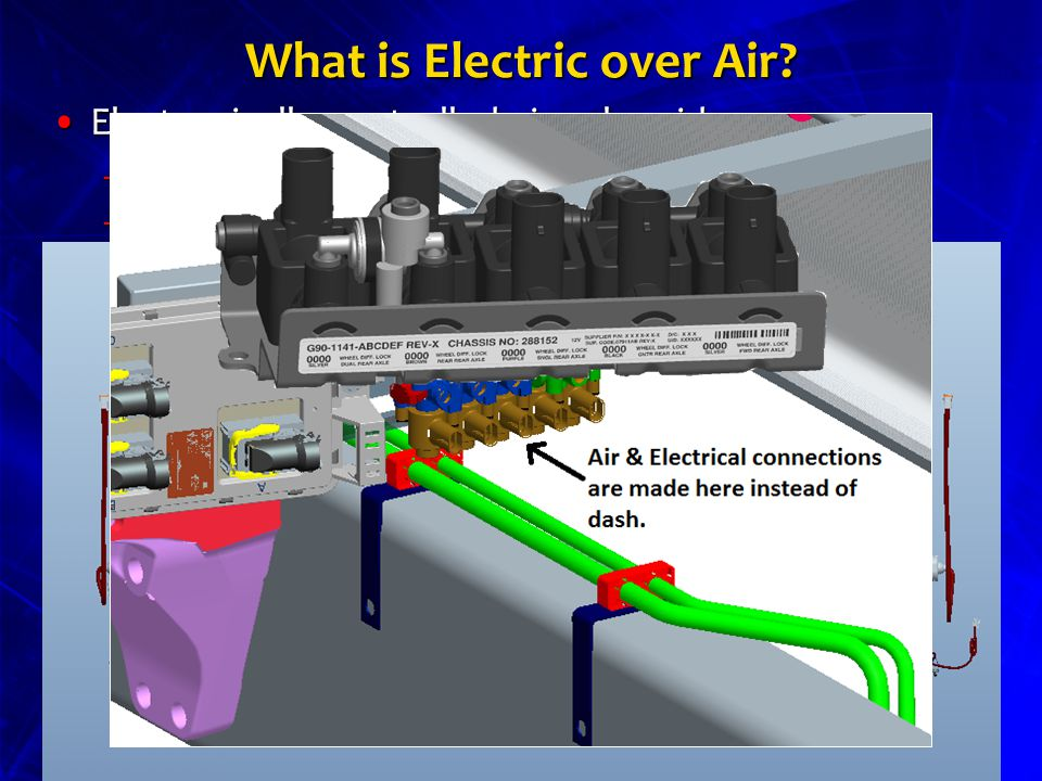 What is Electric over Air.